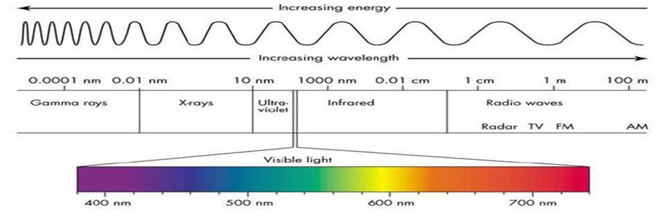 Principe des lampes Flash ( lumière pulsée )